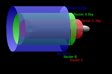 Źródło: https://pl.wikipedia.org/wiki/Trasowanie_cebulowe