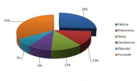 Fałszywe faktury były najczęściej wykorzystywane do ukrywania złośliwych załączników. Źródło: Symantec https://www.symantec.com/security-center/threat-report