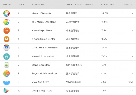 Źródło: https://newzoo.com/insights/rankings/top-10-android-app-stores-china/