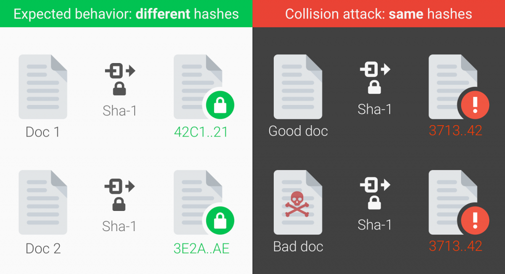 Źródło: https://security.googleblog.com/2017/02/announcing-first-sha1-collision.html