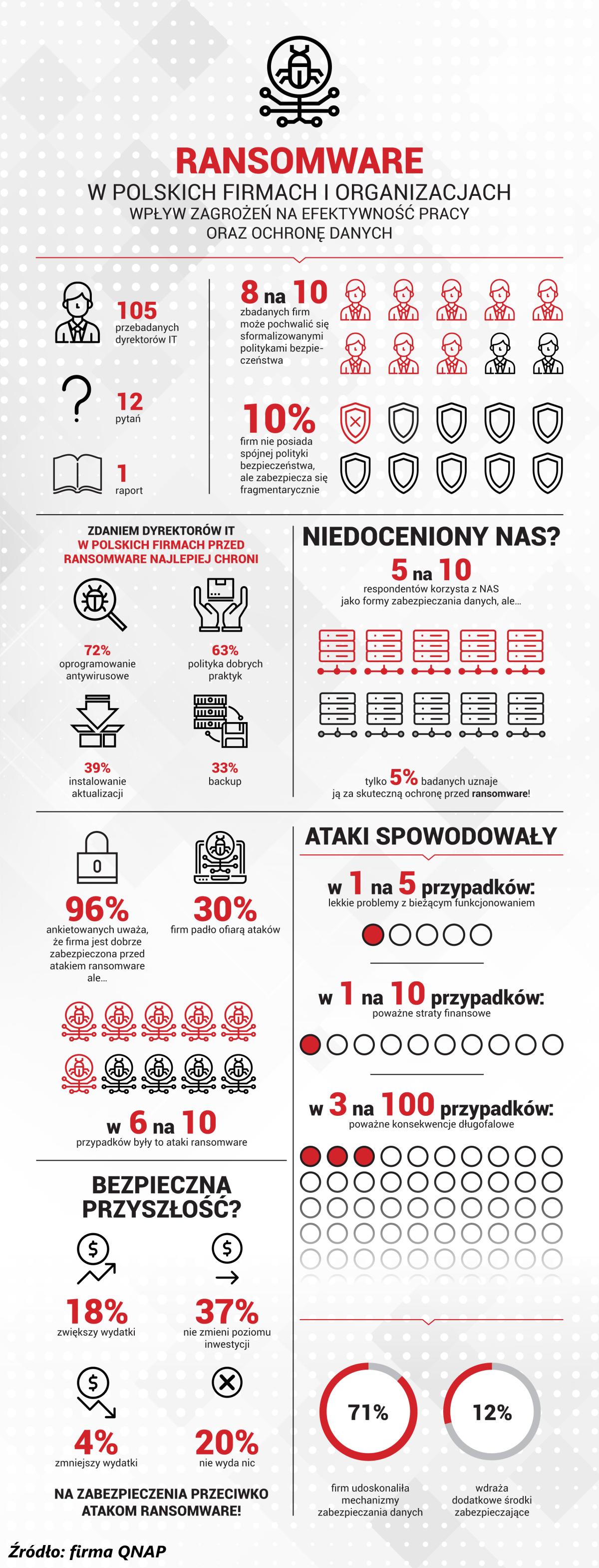 Źródło:https://www.backupacademy.pl/ransomware-w-perspektywie-polityk-bezpieczenstwa-it/