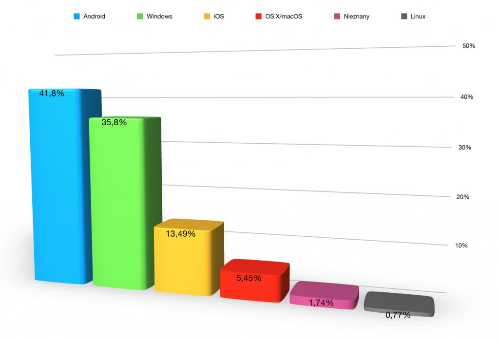 Źródło: Wykres stworzony na podstawie danych http://gs.statcounter.com/os-market-share