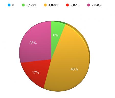 Źródło: Na podstawie statystyk zebranych przez CVE details. Wykres przedstawia liczbę dziur dla systemu Android wykrytych do dnia dzisiejszego w 2018 roku. Zaokrąglone do pełnych wartości.