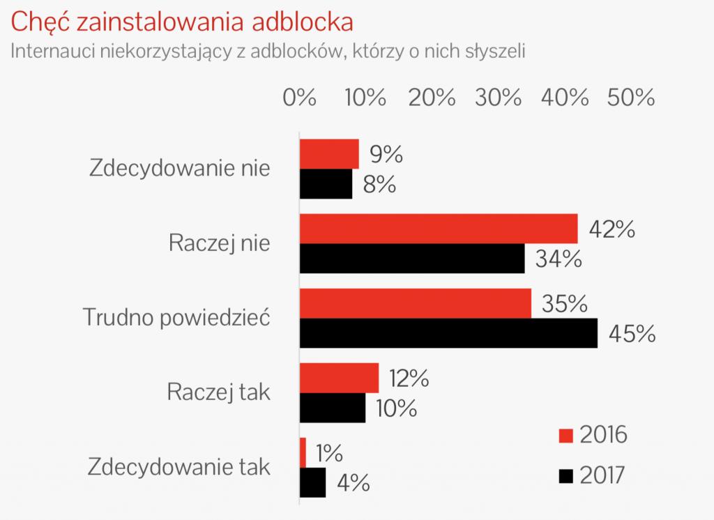 Źródło: https://iab.org.pl/wp-content/uploads/2018/11/Raport-IAB-Zjawisko-blokowania-reklam.pdf