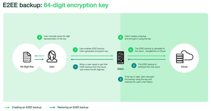 Źródło: https://thehackernews.com/2021/09/whatsapp-to-finally-let-users-encrypt.html